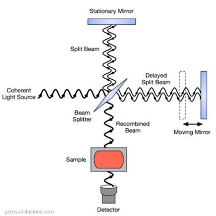 Schematic diagram of a Michelson interferometer, configured for FTIR